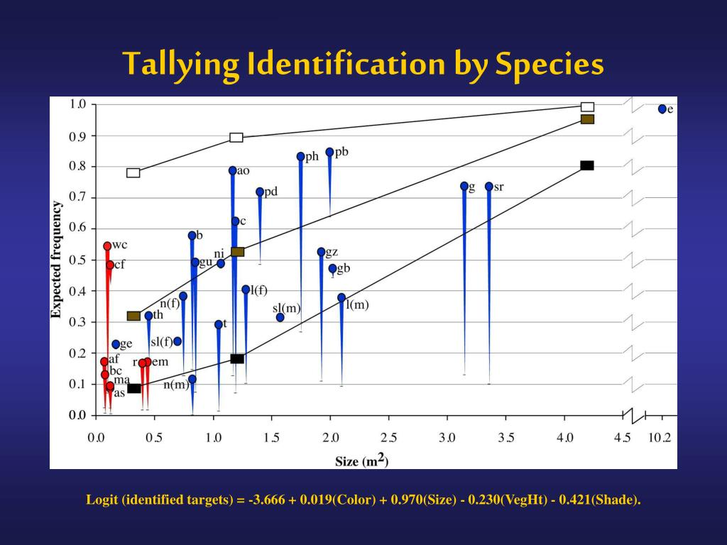 Tallying Identification by Species
