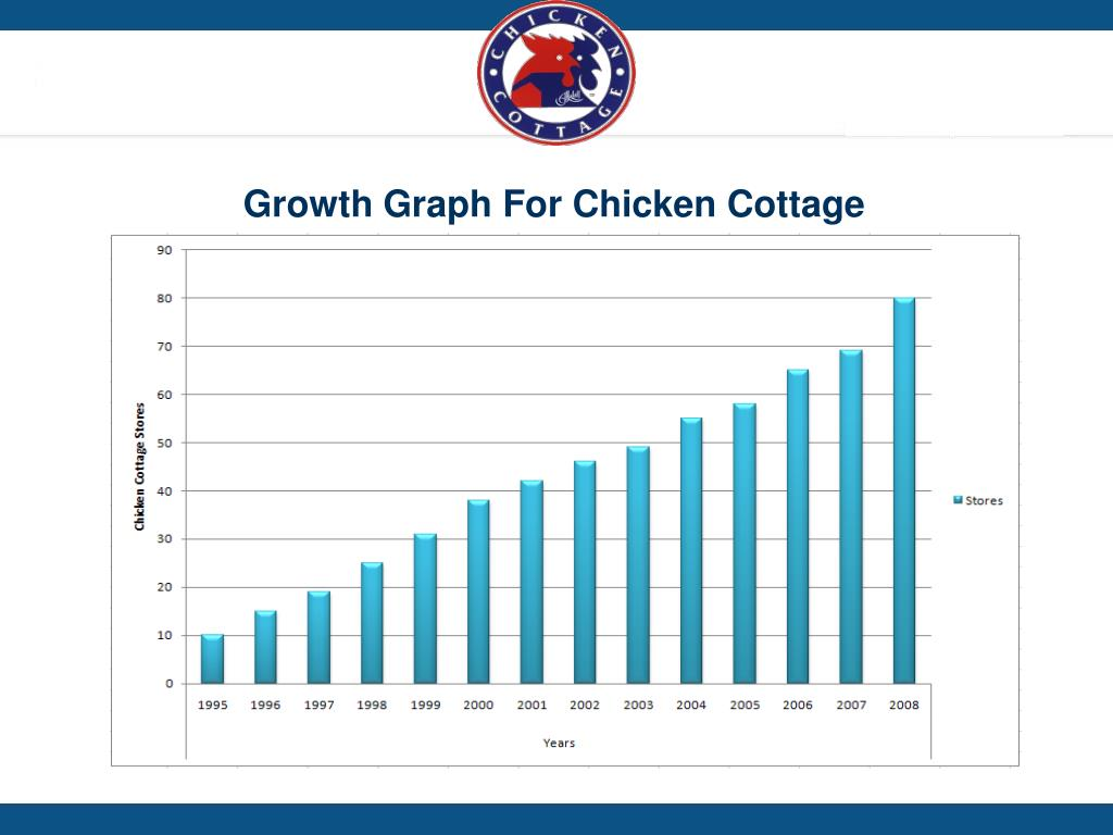 Growth Graph For Chicken Cottage
