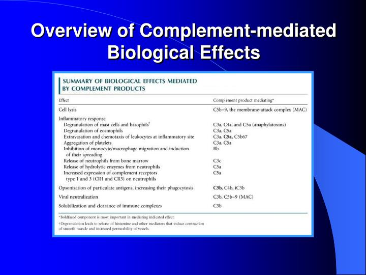 Overview of Complement-mediated