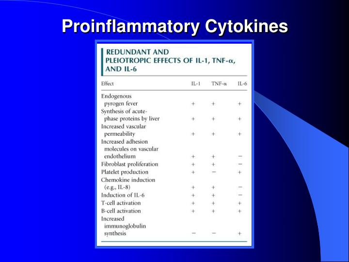 Proinflammatory Cytokines
