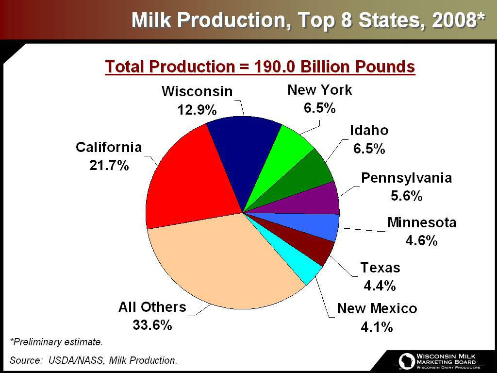 Milk Production, Top 8 States, 2008*