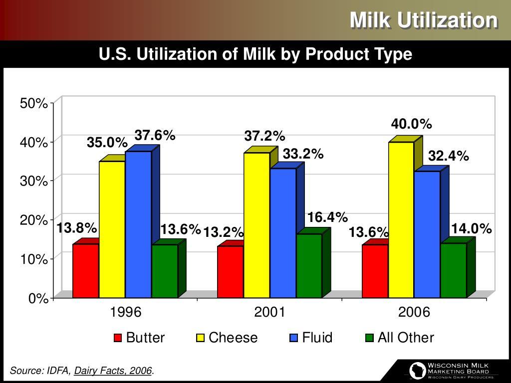 Milk Utilization