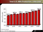 total u s milk production 1998 2008