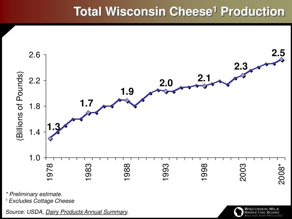 Total Wisconsin Cheese