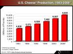 u s cheese 1 production 1983 2008