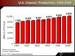 u s cheese 1 production 1998 2008