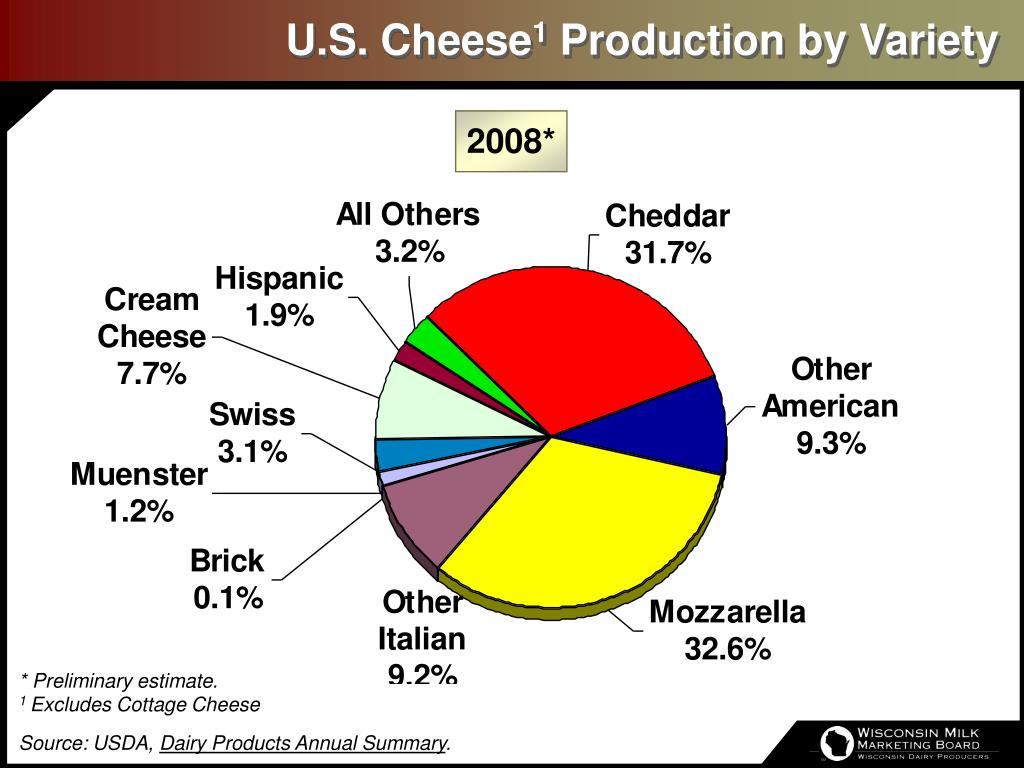 U.S. Cheese