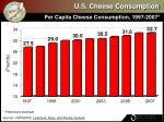 u s cheese consumption