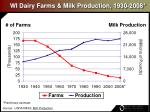wi dairy farms milk production 1930 2008
