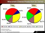 wisconsin cheese production by variety19