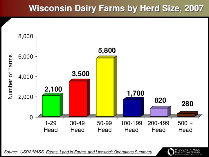 Wisconsin dairy farms by herd size 2007
