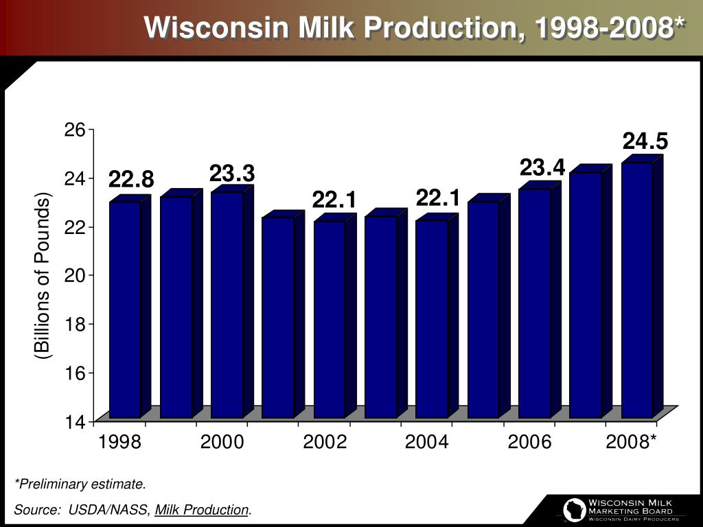 Wisconsin Milk Production, 1998-2008*