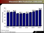 wisconsin milk production 1998 2008