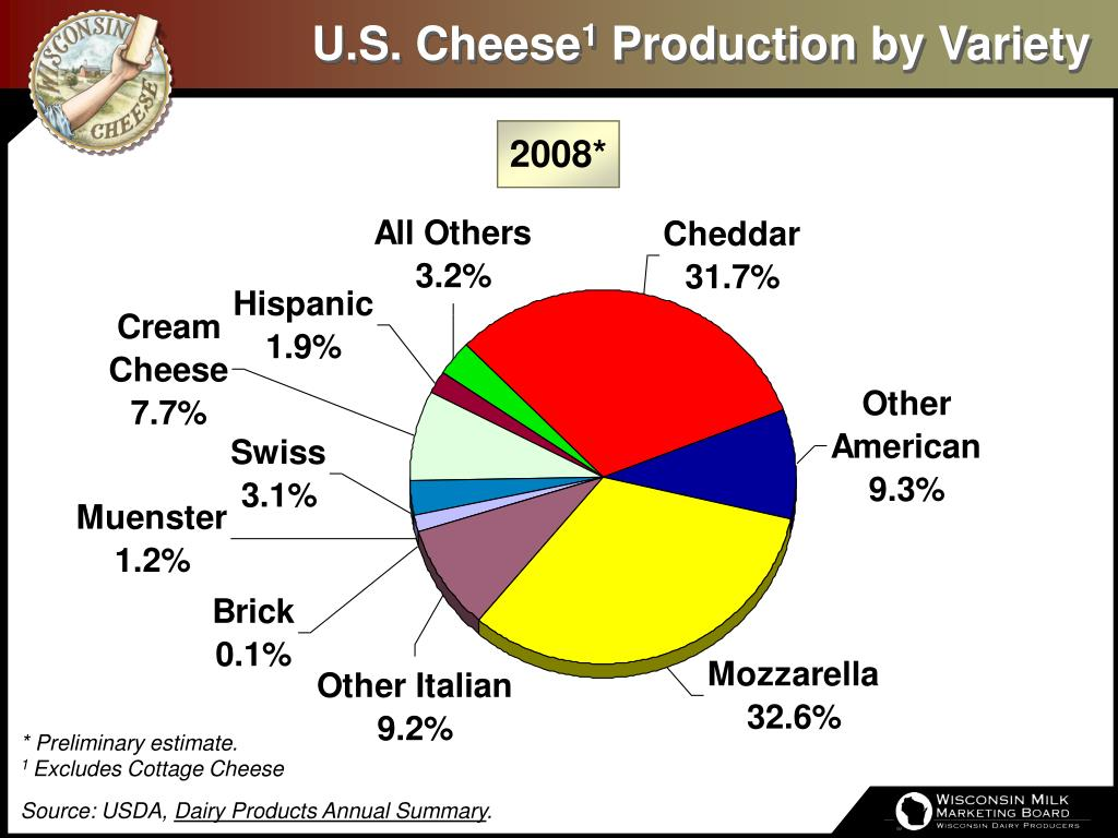 u s cheese 1 production by variety l.
