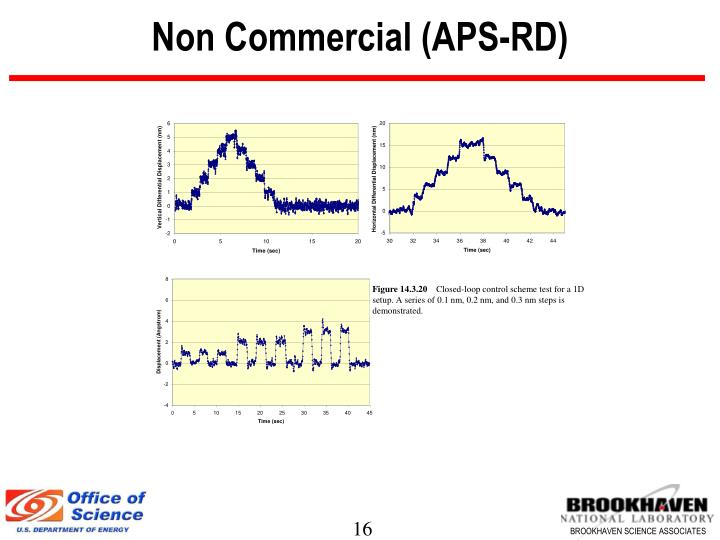 Non Commercial (APS-RD)