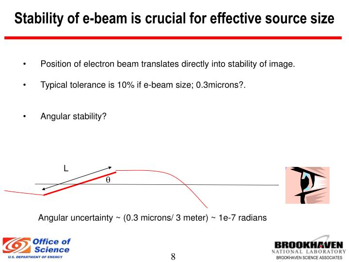 Stability of e-beam is crucial for effective source size