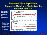 estimates of the equilibrium correction model are stable over the period of analysis