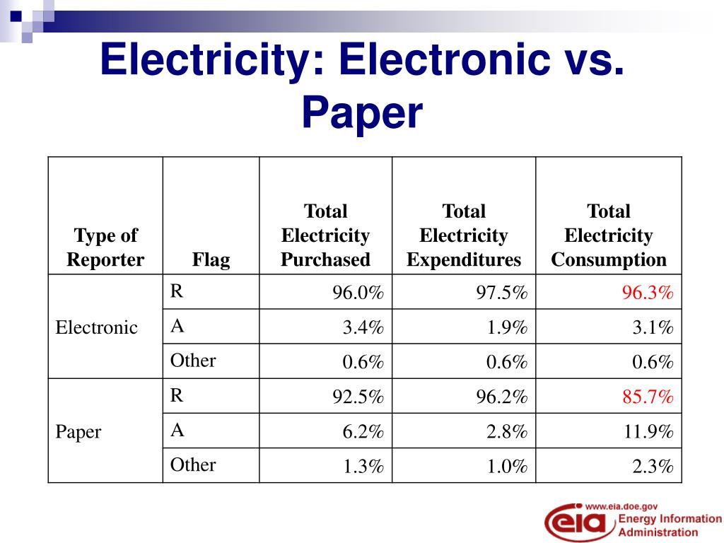 Electricity: Electronic vs. Paper