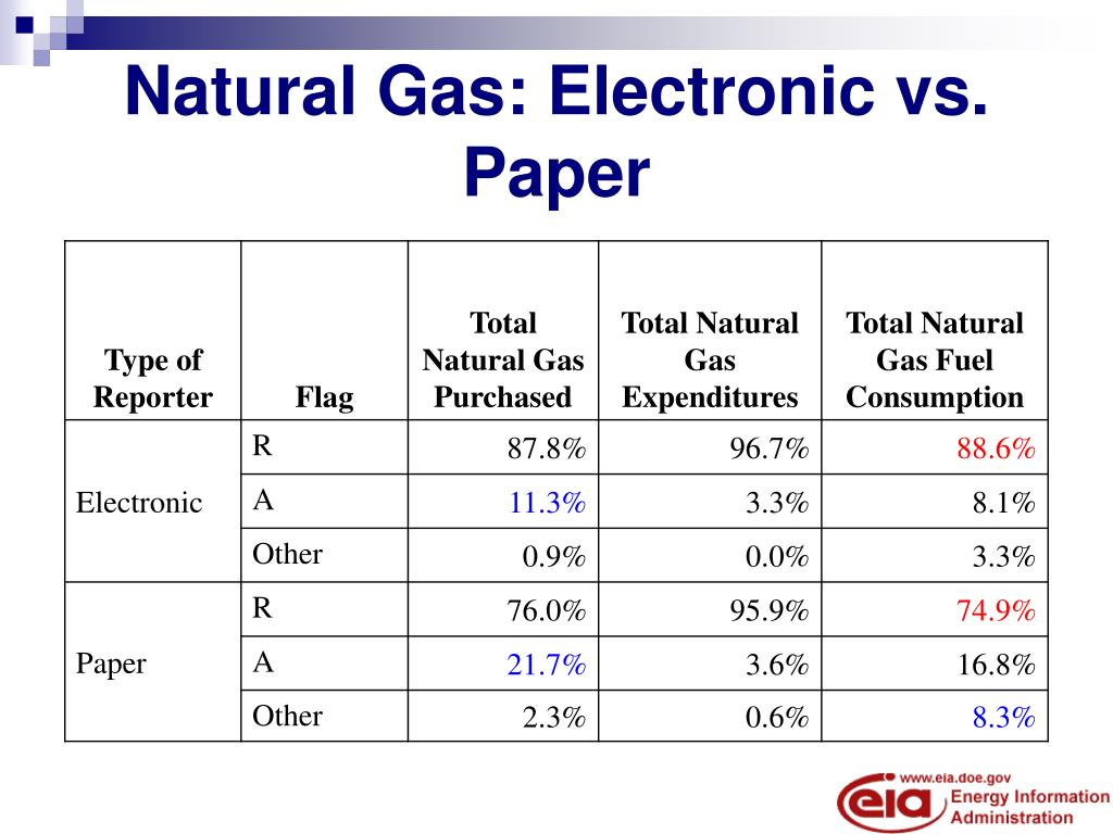 Natural Gas: Electronic vs. Paper
