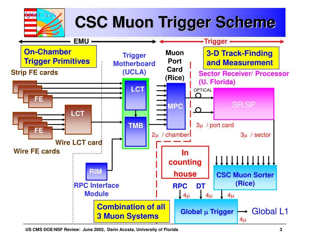 CSC Muon Trigger Scheme