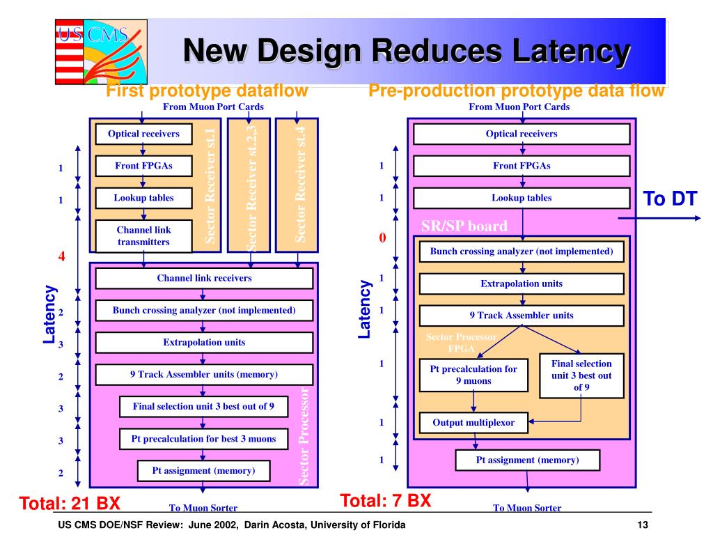New Design Reduces Latency