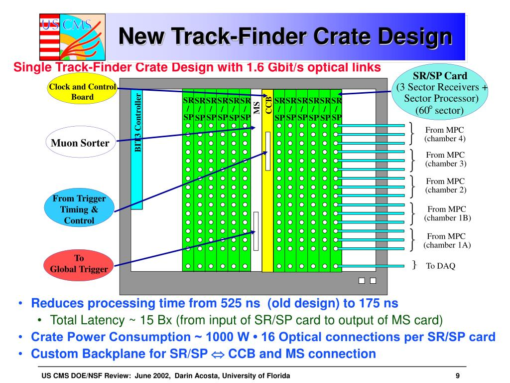Single Track-Finder Crate Design with 1.6 Gbit/s optical links