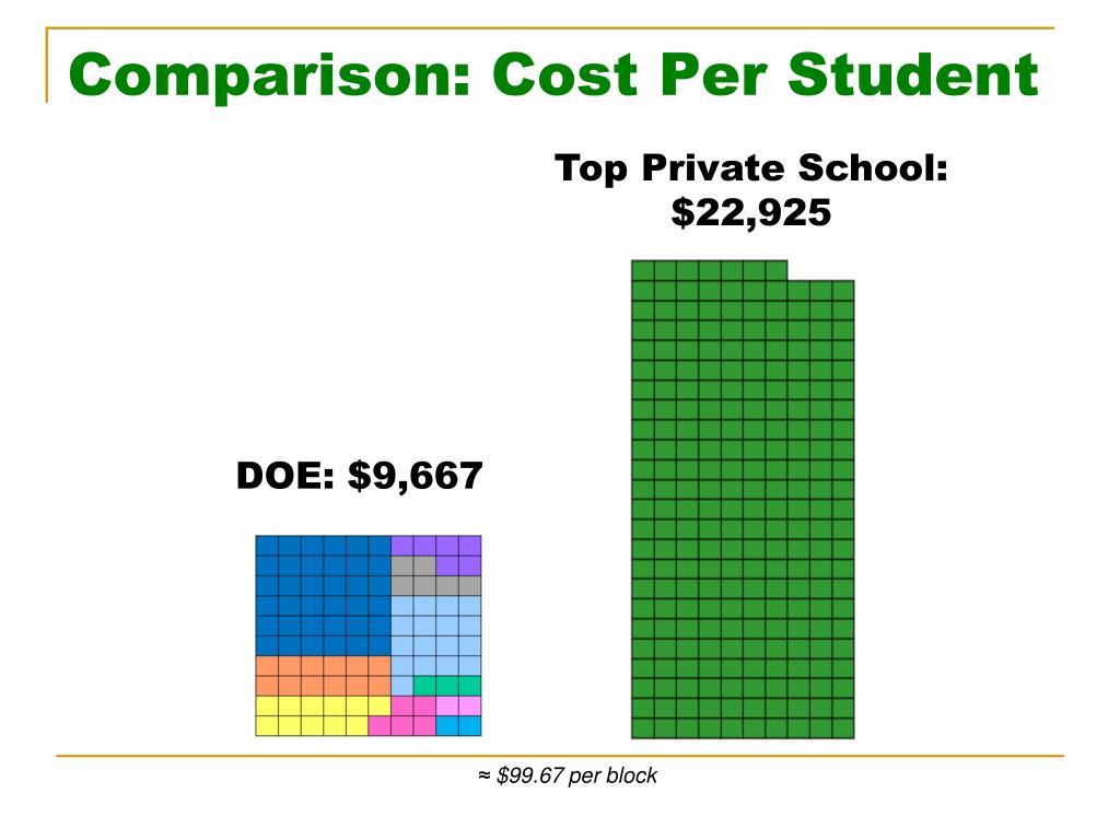 Comparison: Cost Per Student