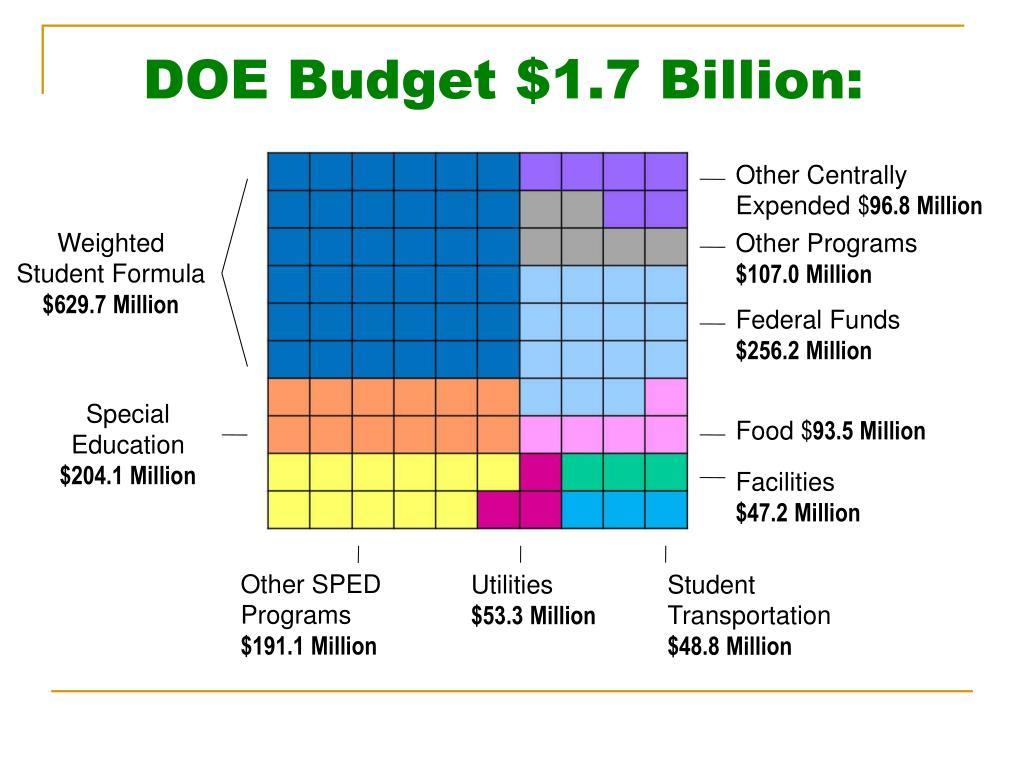 DOE Budget $1.7 Billion: