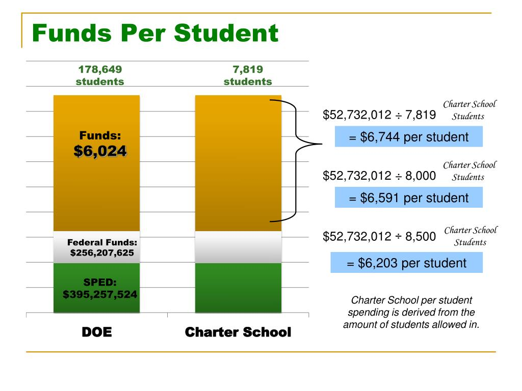 Funds Per Student