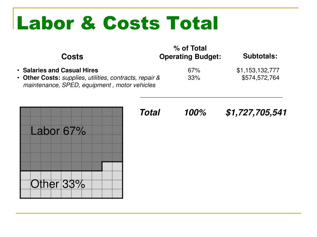 Labor & Costs Total