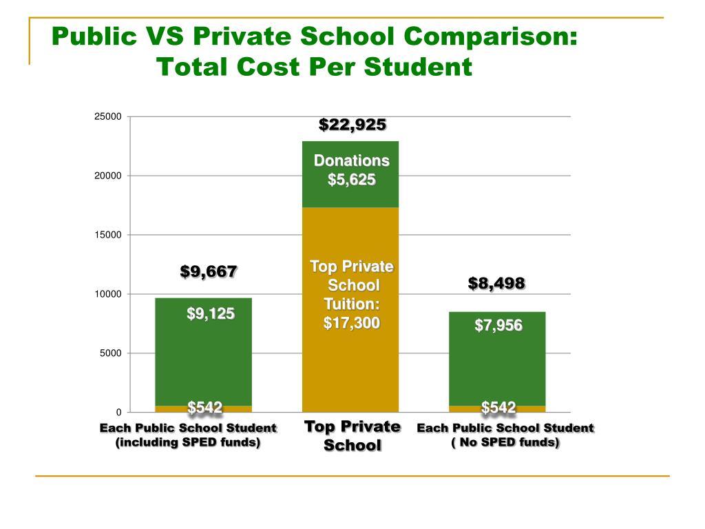 Public VS Private School Comparison: Total Cost Per Student