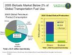 2005 biofuels market below 2 of global transportation fuel use