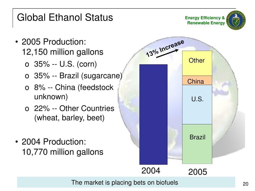 Global Ethanol Status