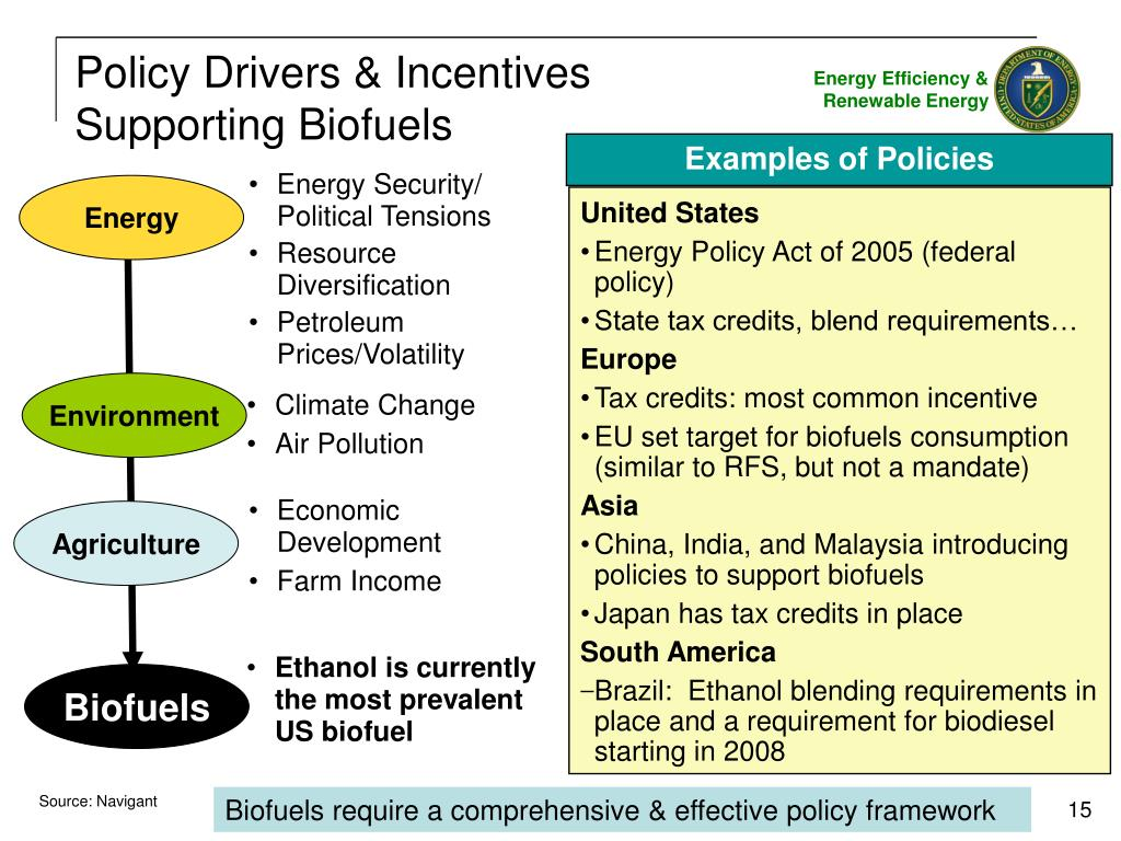 Policy Drivers & Incentives Supporting Biofuels