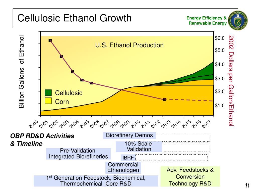 Cellulosic Ethanol Growth