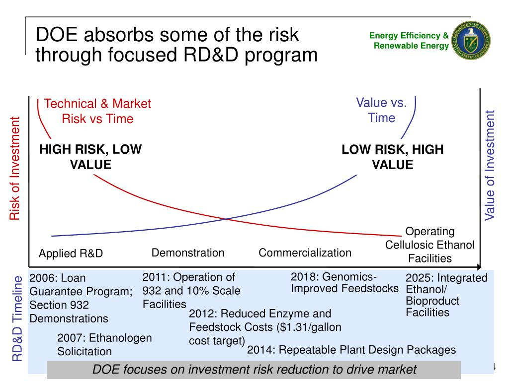 DOE absorbs some of the risk through focused RD&D program