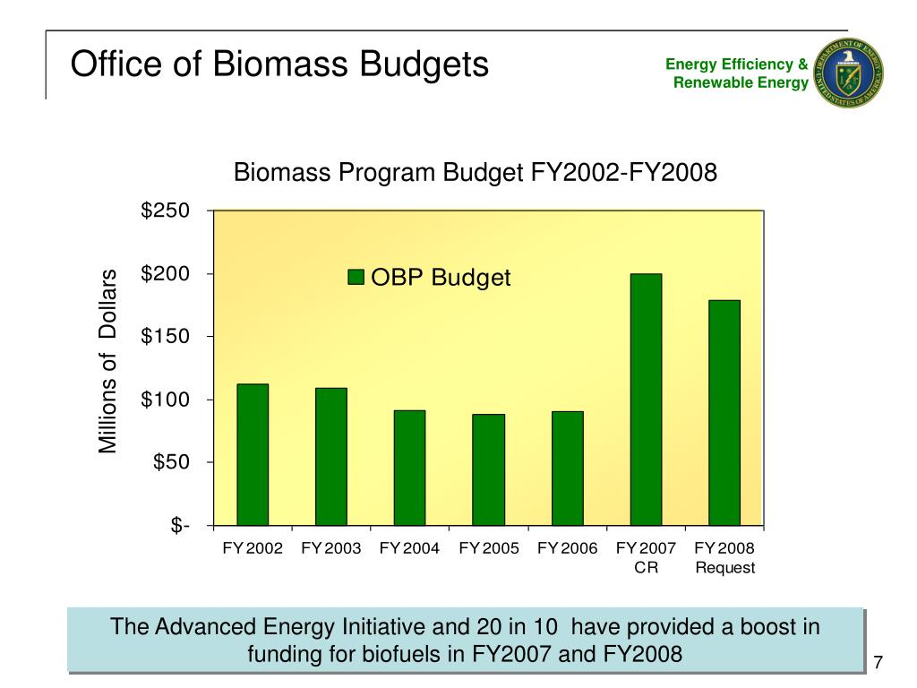 Office of Biomass Budgets
