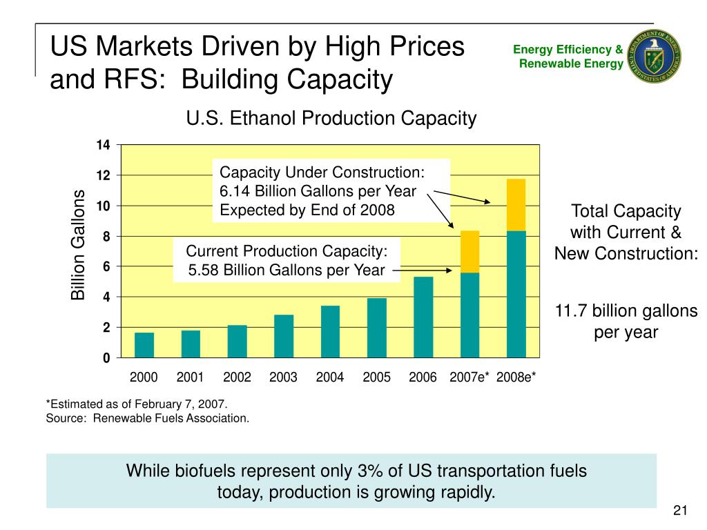 While biofuels represent only 3% of US transportation fuels today, production is growing rapidly.