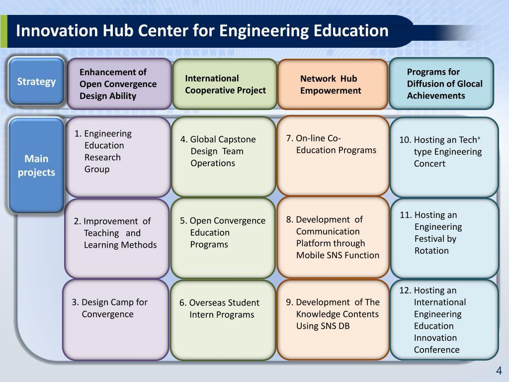 PPT - Innovation Hub Center for Engineering Education