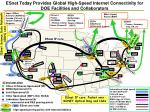 esnet today provides global high speed internet connectivity for doe facilities and collaborators