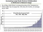 increasing large scale science collaboration is reflected in network usage