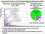 large scale science has changed how the network is used
