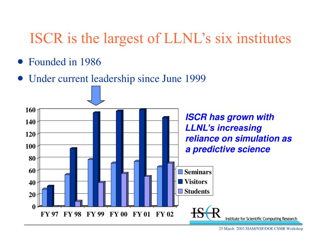ISCR is the largest of LLNL's six institutes