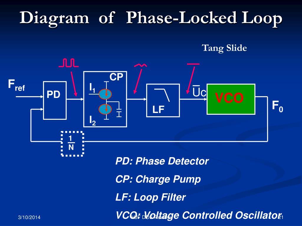 Diagram  of  Phase-Locked Loop