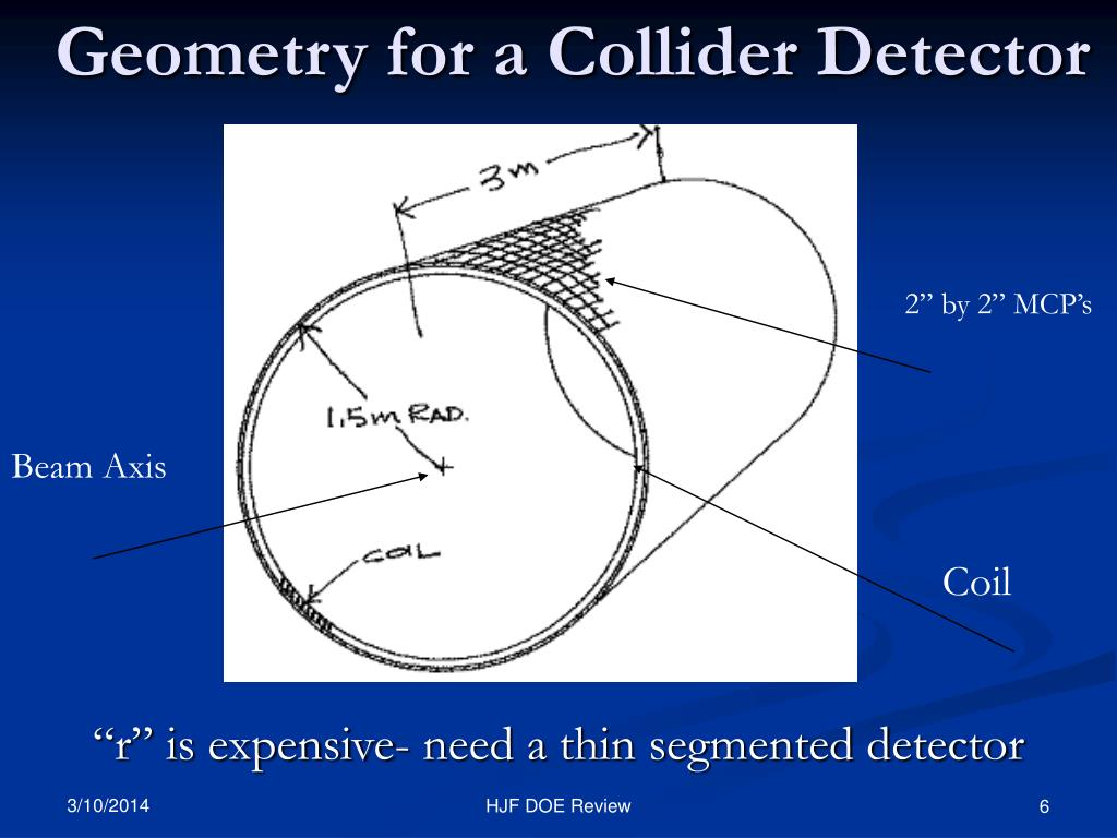 Geometry for a Collider Detector