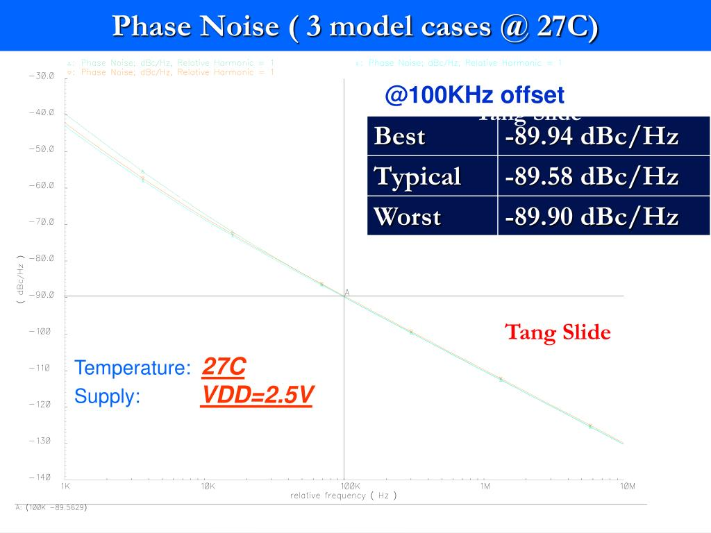 Phase Noise ( 3 model cases @ 27C)