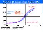 v f plot 3 model cases @ 27c 55c