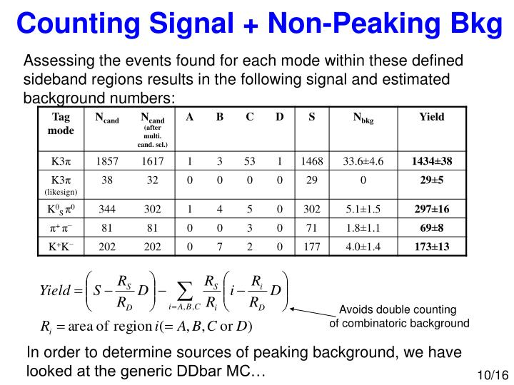 Counting Signal + Non-Peaking Bkg