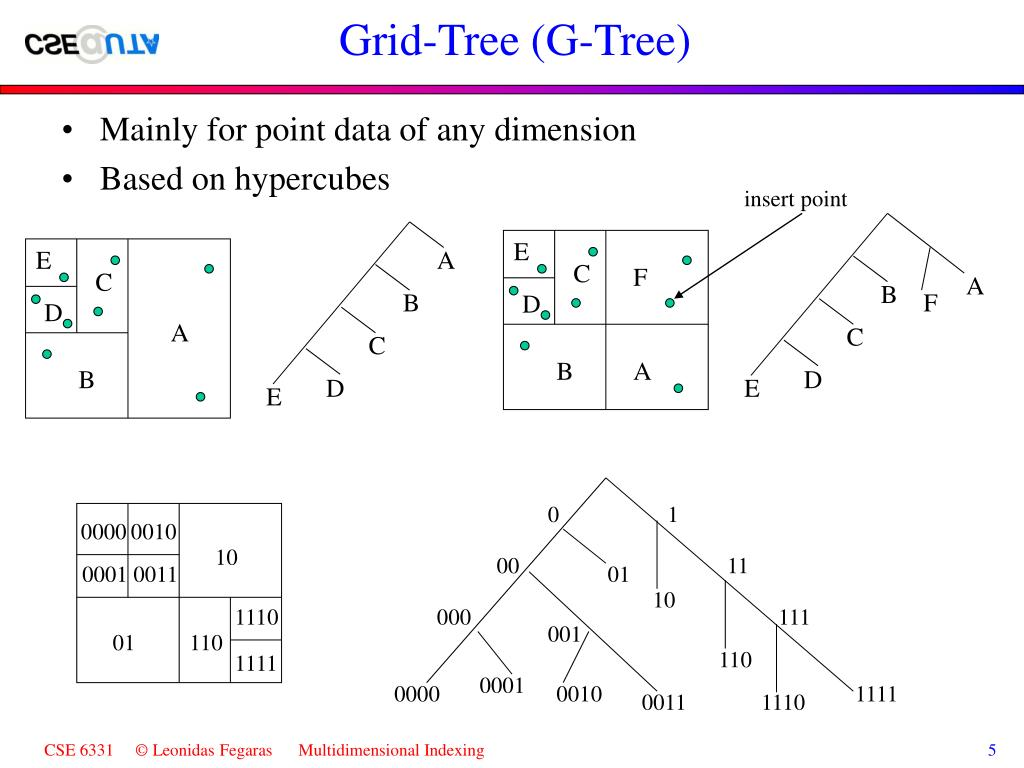 Grid-Tree (G-Tree)