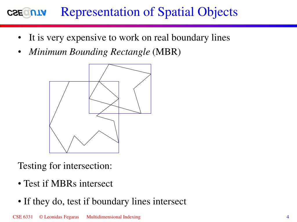 Representation of Spatial Objects